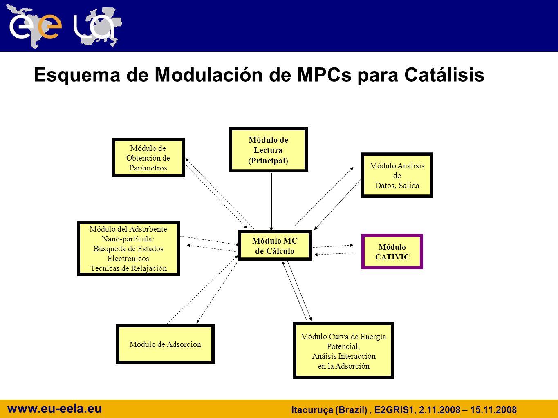 www.eu-eela.eu Itacuruça (Brazil), E2GRIS1, 2.11.2008 – 15.11.2008 Módulo CATIVIC Módulo de Obtención de Parámetros Módulo de Lectura (Principal) Módulo de Adsorción Módulo Curva de Energía Potencial, Anáisis Interacción en la Adsorción Módulo del Adsorbente Nano-partícula: Búsqueda de Estados Electronicos Técnicas de Relajación Módulo Analisis de Datos, Salida Módulo MC de Cálculo Esquema de Modulación de MPCs para Catálisis