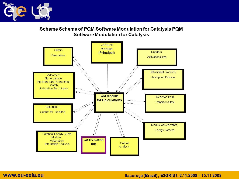 www.eu-eela.eu Itacuruça (Brazil), E2GRIS1, 2.11.2008 – 15.11.2008 CATIVICMod ule Obtain Parameters Lecture Module (Principal) Diffusion of Products,