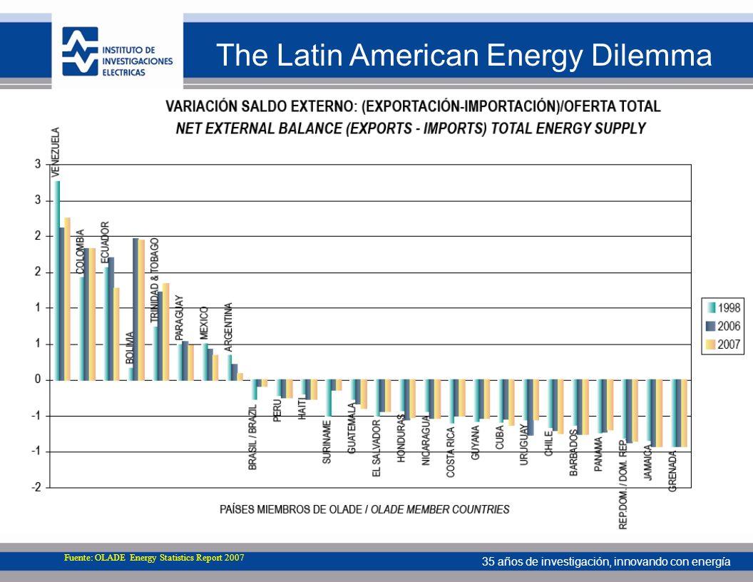35 años de investigación, innovando con energía The Latin American Energy Dilemma Fuente: OLADE Energy Statistics Report 2007