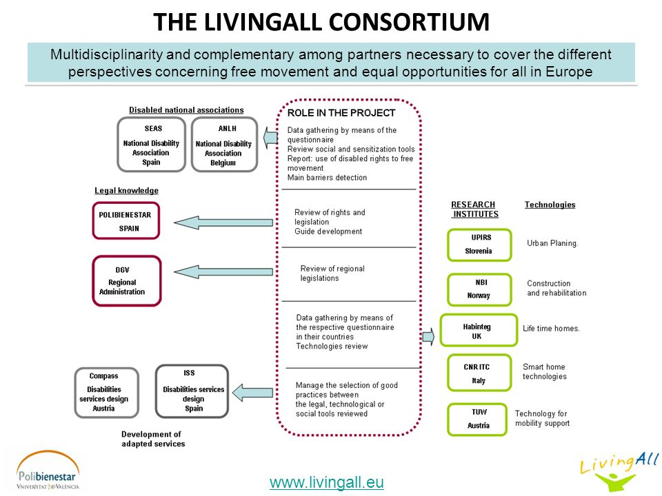THE LIVINGALL CONSORTIUM   Multidisciplinarity and complementary among partners necessary to cover the different perspectives concerning free movement and equal opportunities for all in Europe