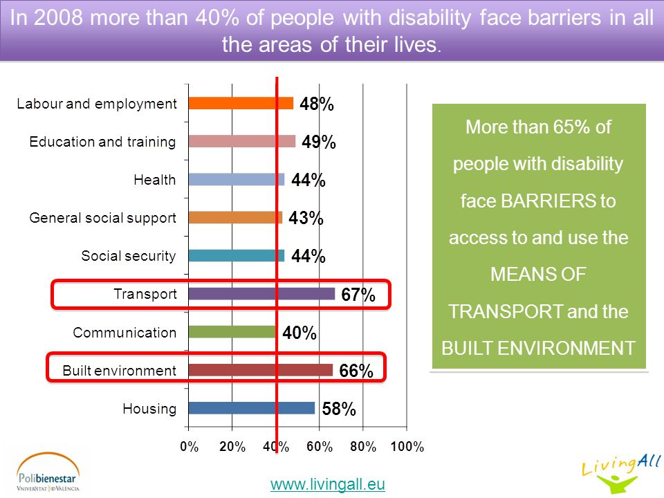 In 2008 more than 40% of people with disability face barriers in all the areas of their lives.