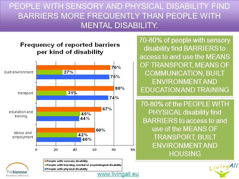 PEOPLE WITH SENSORY AND PHYSICAL DISABILITY FIND BARRIERS MORE FREQUENTLY THAN PEOPLE WITH MENTAL DISABILITY.