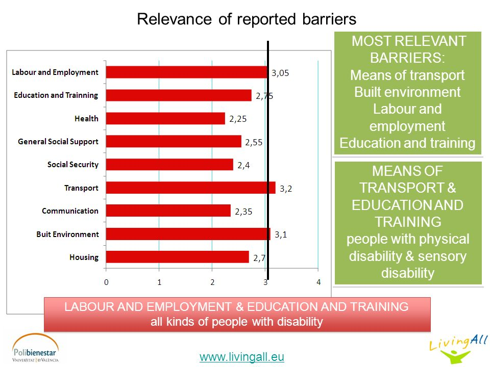 Relevance of reported barriers MOST RELEVANT BARRIERS: Means of transport Built environment Labour and employment Education and training MOST RELEVANT BARRIERS: Means of transport Built environment Labour and employment Education and training www.livingall.eu MEANS OF TRANSPORT & EDUCATION AND TRAINING people with physical disability & sensory disability MEANS OF TRANSPORT & EDUCATION AND TRAINING people with physical disability & sensory disability LABOUR AND EMPLOYMENT & EDUCATION AND TRAINING all kinds of people with disability LABOUR AND EMPLOYMENT & EDUCATION AND TRAINING all kinds of people with disability