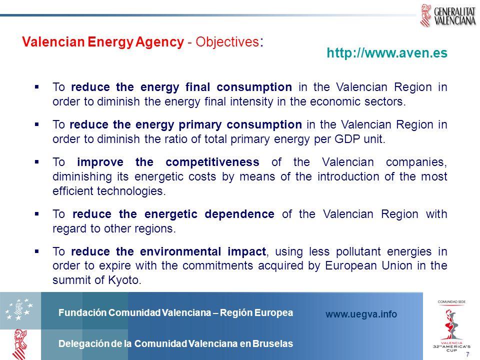 Fundación Comunidad Valenciana – Región Europea Delegación de la Comunidad Valenciana en Bruselas www.uegva.info Valencian Energy Agency - Objectives