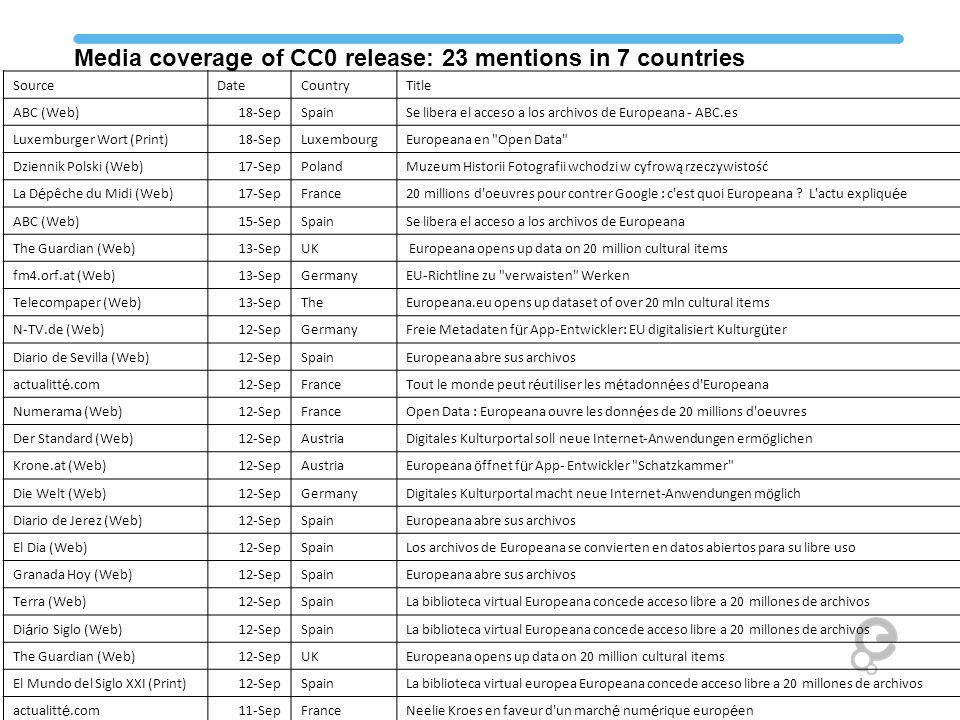 Media coverage of CC0 release: 23 mentions in 7 countries SourceDateCountryTitle ABC (Web)18-SepSpainSe libera el acceso a los archivos de Europeana - ABC.es Luxemburger Wort (Print)18-SepLuxembourgEuropeana en Open Data Dziennik Polski (Web)17-SepPolandMuzeum Historii Fotografii wchodzi w cyfrową rzeczywistość La D é pêche du Midi (Web)17-SepFrance20 millions d oeuvres pour contrer Google : c est quoi Europeana .