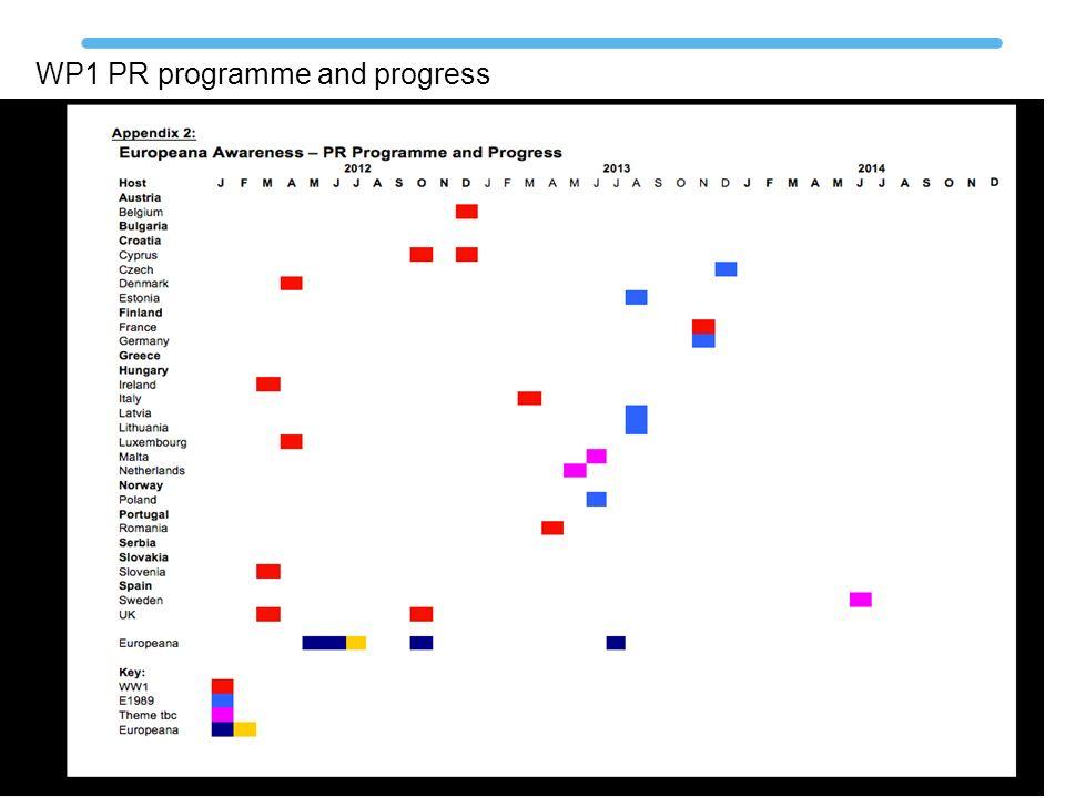 WP1 PR programme and progress