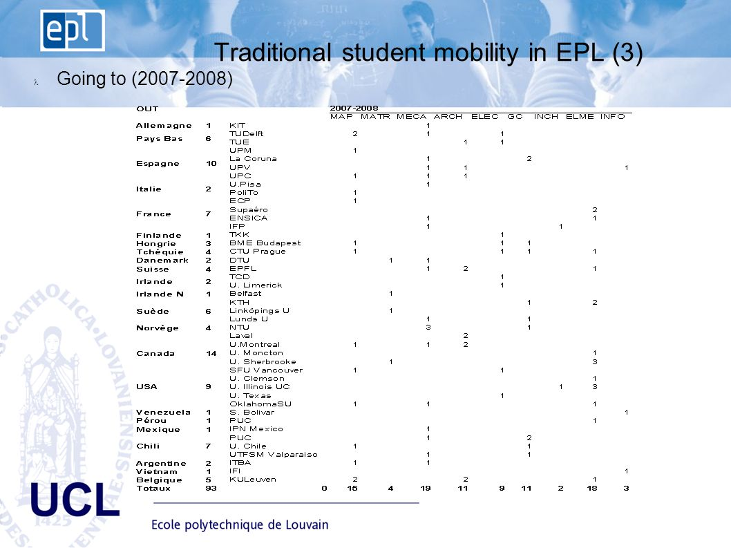 EPL Ecole polytechnique de Louvain Advisory Board du 10 janvier UCL Traditional student mobility in EPL (3) Going to ( )