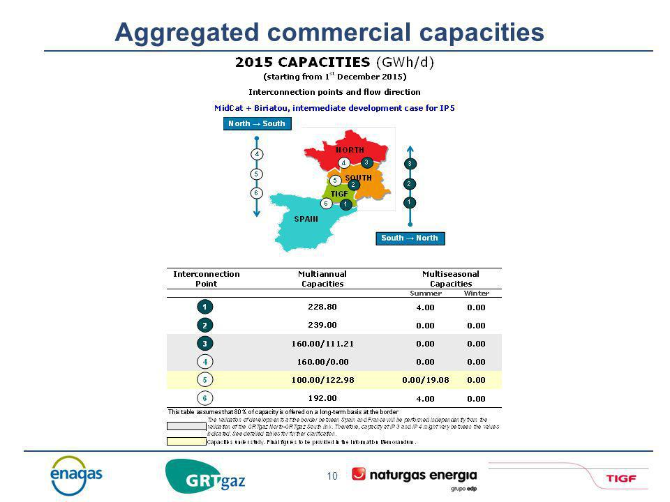 10 Aggregated commercial capacities