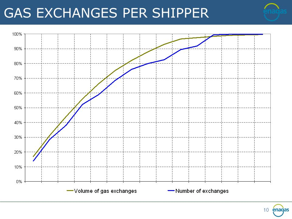 10 GAS EXCHANGES PER SHIPPER