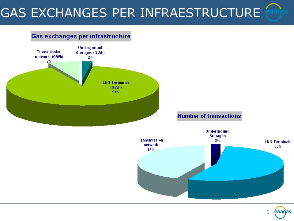 9 GAS EXCHANGES PER INFRAESTRUCTURE