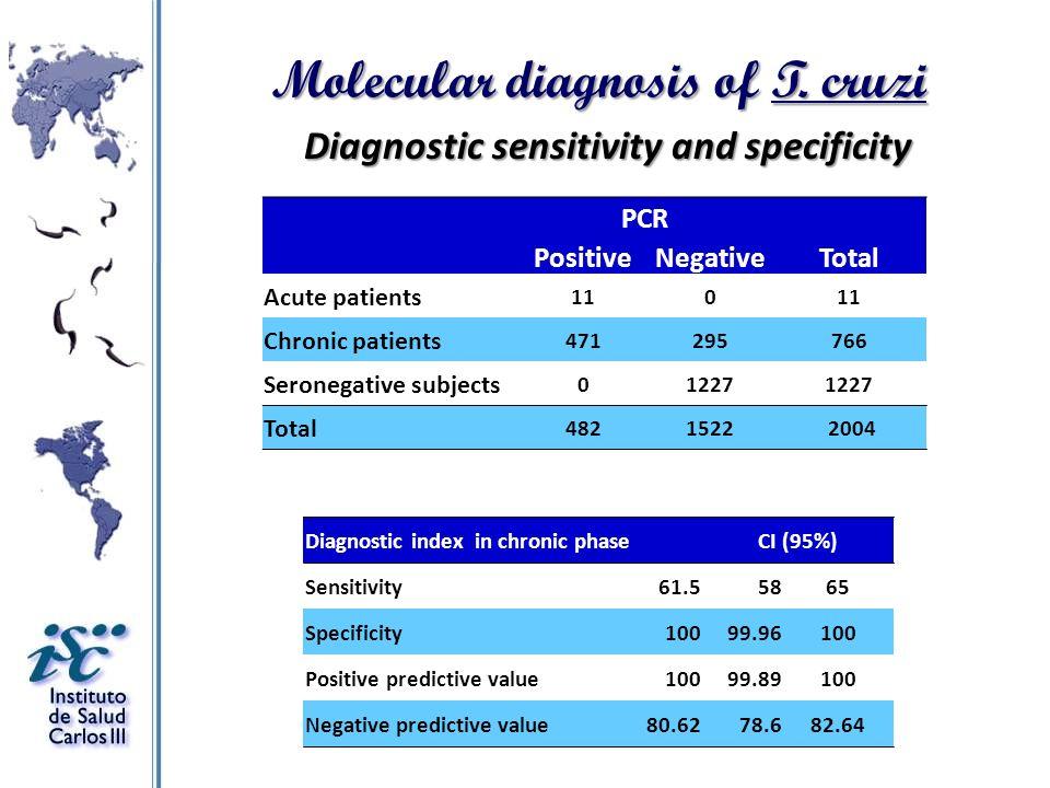 Diagnostic sensitivity and specificity PCR PositiveNegativeTotal Acute patients 110 Chronic patients 471295766 Seronegative subjects 01227 Total 48215