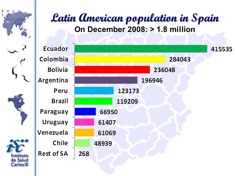 Latin American population in Spain On December 2008: > 1.8 million