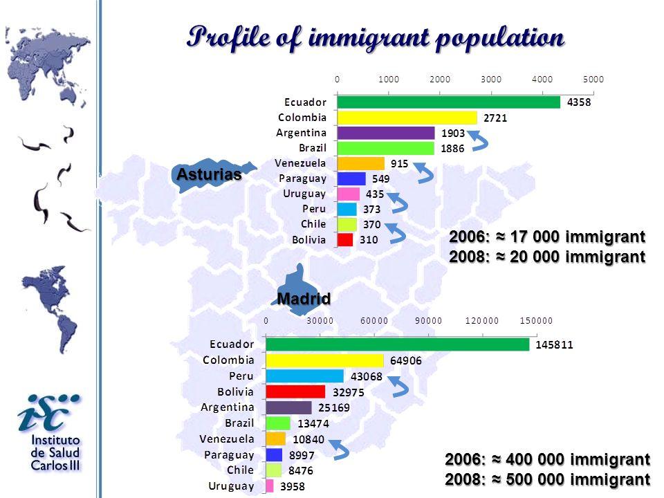 Madrid Asturias Profile of immigrant population 2006: 17 000 immigrant 2008: 20 000 immigrant 2006: 400 000 immigrant 2008: 500 000 immigrant