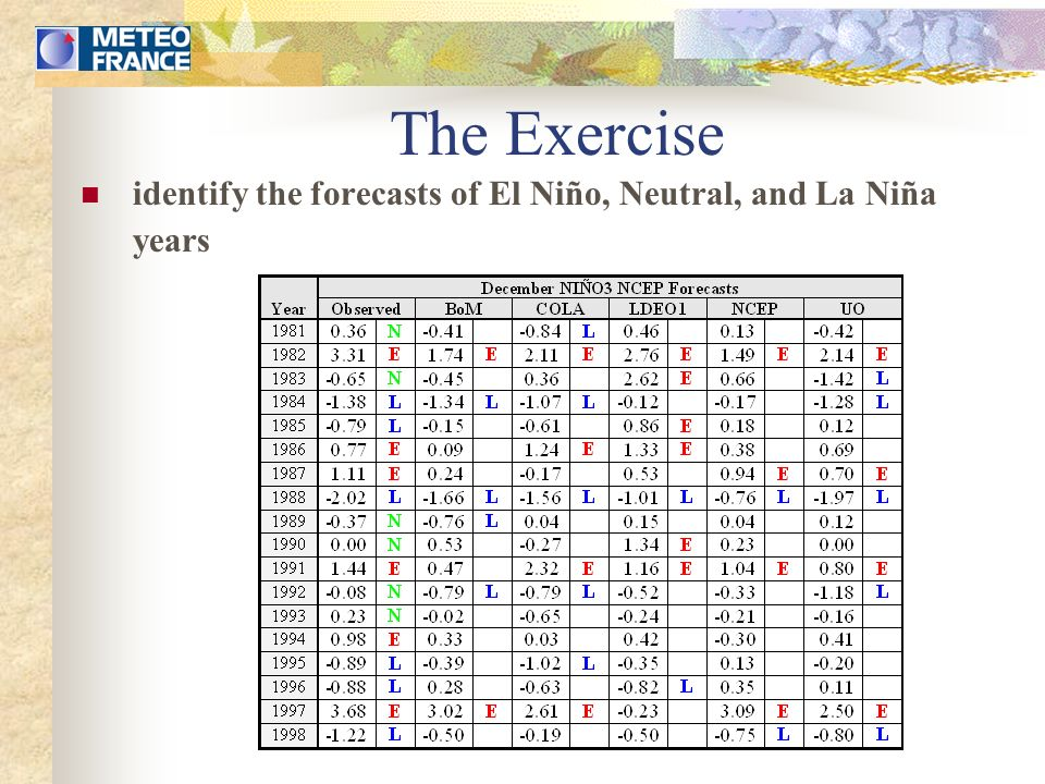 The Exercise identify the forecasts of El Niño, Neutral, and La Niña years