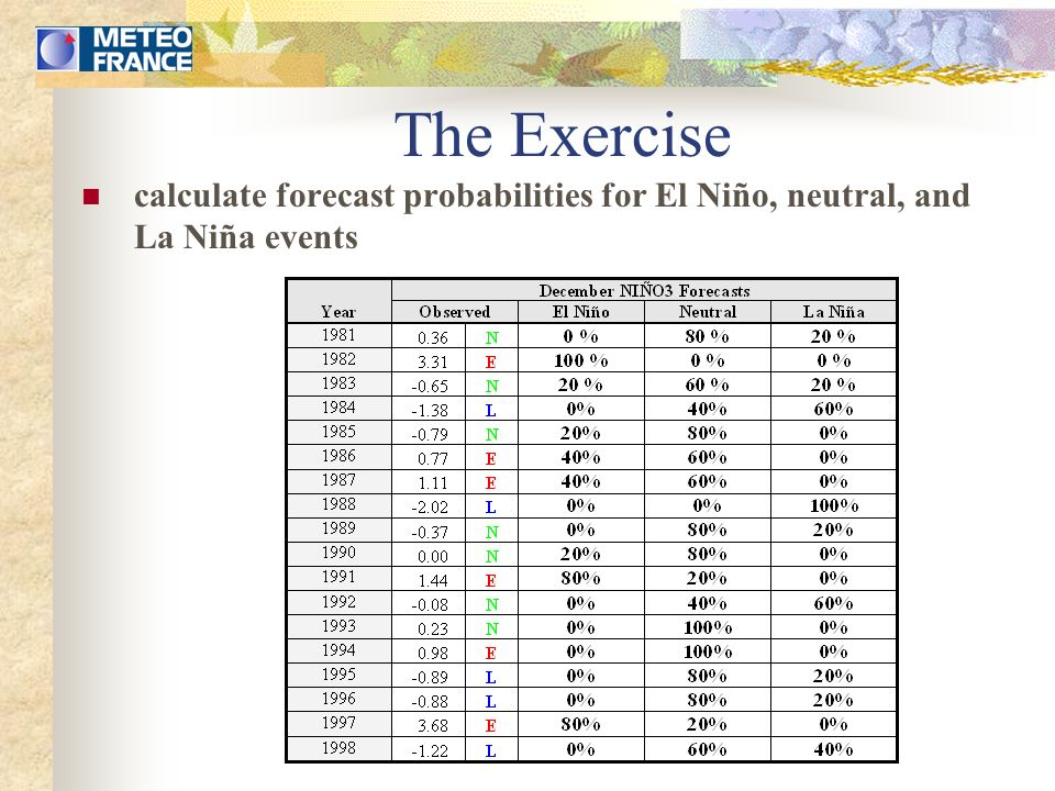 The Exercise calculate forecast probabilities for El Niño, neutral, and La Niña events