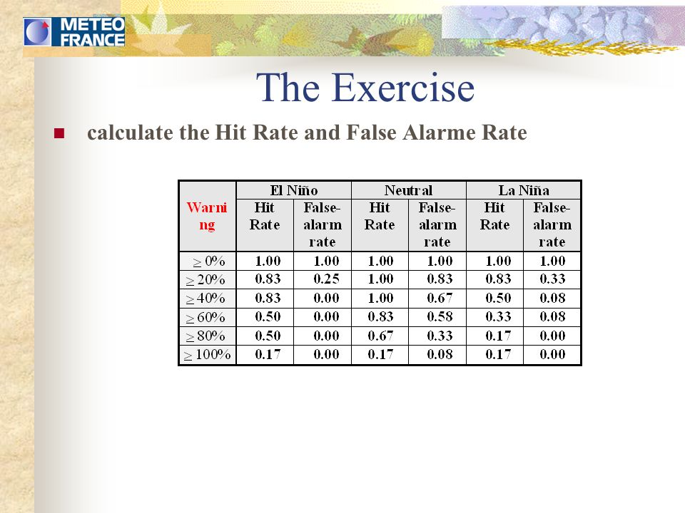 The Exercise calculate the Hit Rate and False Alarme Rate