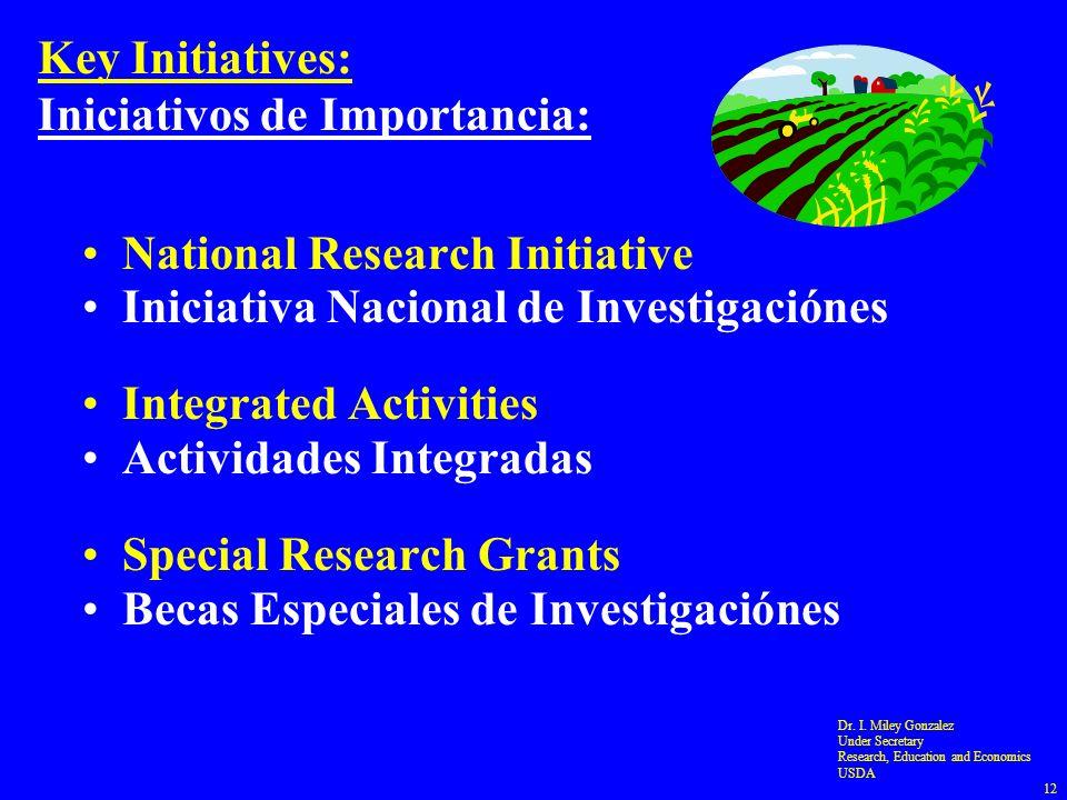 Key Initiatives: Iniciativos de Importancia: National Research Initiative Iniciativa Nacional de Investigaciónes Integrated Activities Actividades Integradas Special Research Grants Becas Especiales de Investigaciónes Dr.