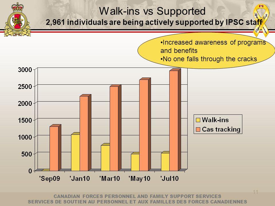 CANADIAN FORCES PERSONNEL AND FAMILY SUPPORT SERVICES SERVICES DE SOUTIEN AU PERSONNEL ET AUX FAMILLES DES FORCES CANADIENNES 11 Walk-ins vs Supported