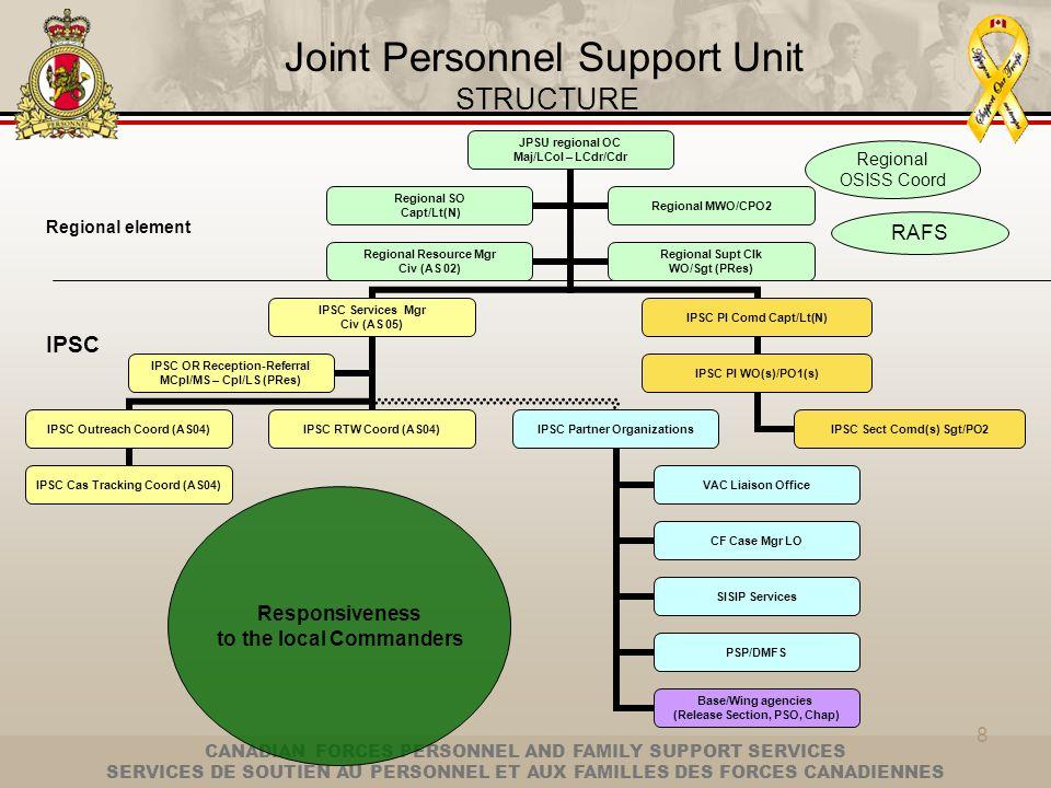CANADIAN FORCES PERSONNEL AND FAMILY SUPPORT SERVICES SERVICES DE SOUTIEN AU PERSONNEL ET AUX FAMILLES DES FORCES CANADIENNES 8 JPSU regional OC Maj/L