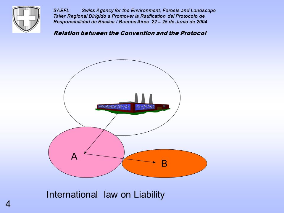 SAEFLSwiss Agency for the Environment, Forests and Landscape Taller Regional Dirigido a Promover la Ratification del Protocolo de Responsibilidad de Basilea / Buenos Aires 22 – 25 de Junio de 2004 Relation between the Convention and the Protocol International law on Liability B A 4