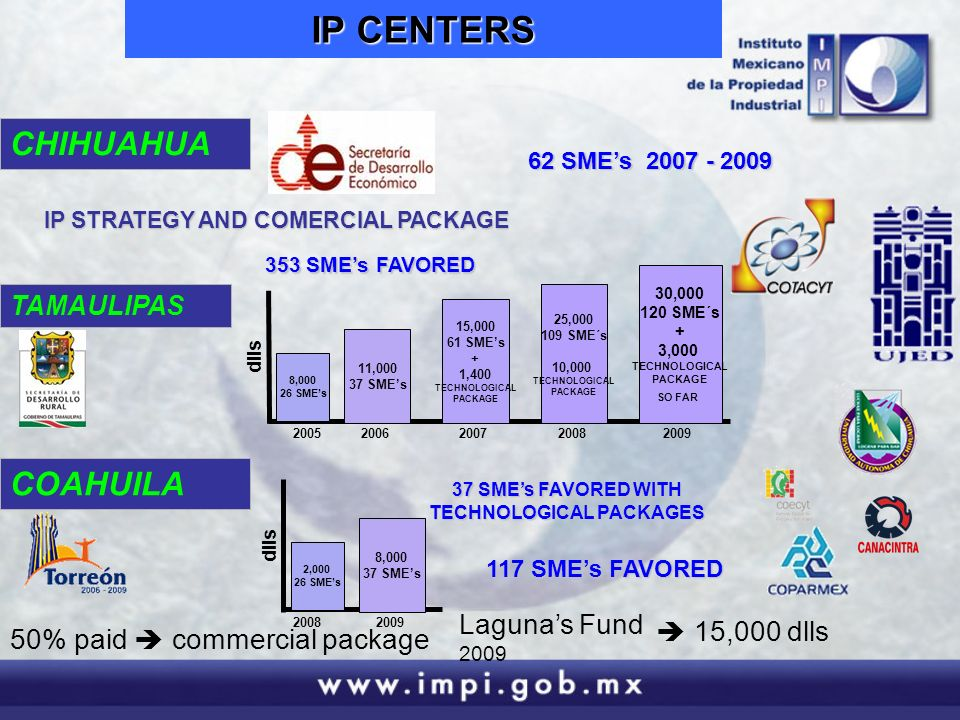 IP CENTERS 62 SMEs 2007 - 2009 353 SMEs FAVORED IP STRATEGY AND COMERCIAL PACKAGE CHIHUAHUA TAMAULIPAS COAHUILA 8,000 26 SMEs 11,000 37 SMEs 25,000 109 SME´s 10,000 TECHNOLOGICAL PACKAGE 15,000 61 SMEs + 1,400 TECHNOLOGICAL PACKAGE 30,000 120 SME´s + 3,000 TECHNOLOGICAL PACKAGE SO FAR 20052006200920072008 dlls 50% paid commercial package Lagunas Fund 2009 15,000 dlls 117 SMEs FAVORED 2,000 26 SMEs 8,000 37 SMEs 20082009 dlls 37 SMEs FAVORED WITH TECHNOLOGICAL PACKAGES