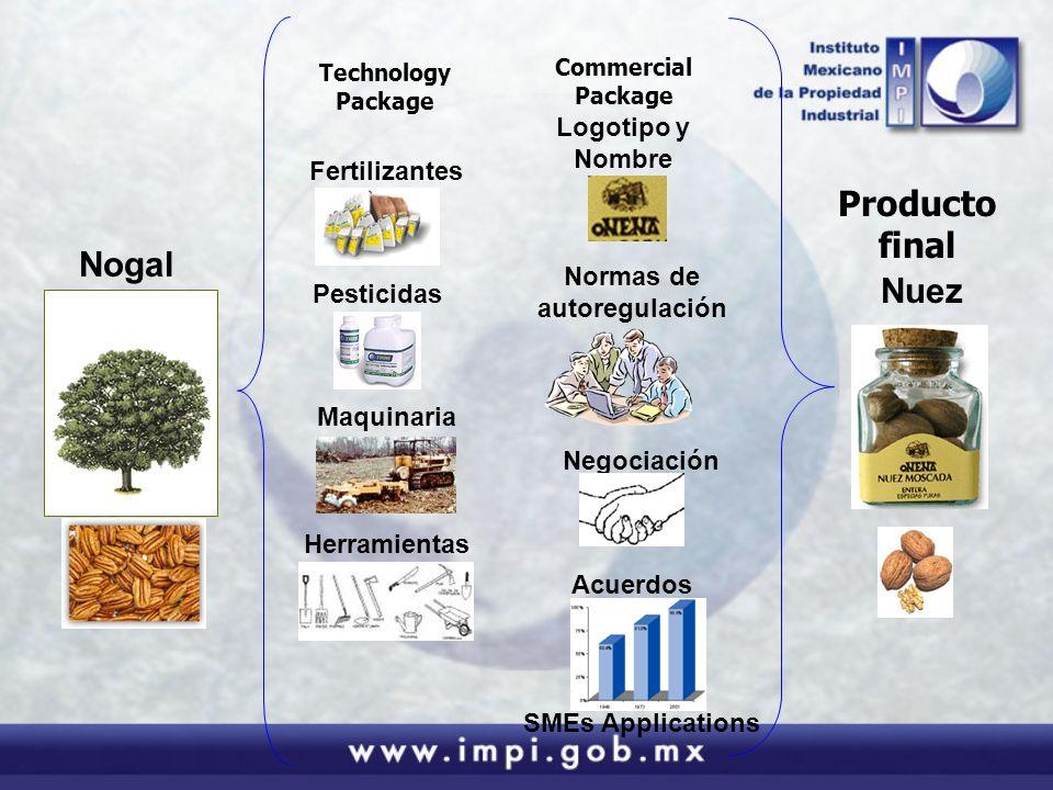 Fertilizantes Pesticidas Maquinaria Nuez Herramientas Technology Package Nogal Commercial Package Logotipo y Nombre Normas de autoregulación Negociación Acuerdos Producto final SMEs Applications