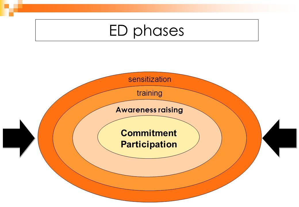 ED phases educar training Commitment Participation Awareness raising sensitization