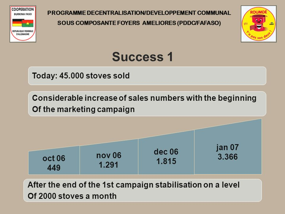 PROGRAMME DECENTRALISATION/DEVELOPPEMENT COMMUNAL SOUS COMPOSANTE FOYERS AMELIORES (PDDC/FAFASO) Success 1 nov 06 1.291 oct 06 449 dec 06 1.815 jan 07 3.366 Today: 45.000 stoves sold Considerable increase of sales numbers with the beginning Of the marketing campaign After the end of the 1st campaign stabilisation on a level Of 2000 stoves a month