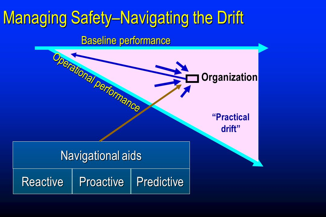 Managing Safety–Navigating the Drift Baseline performance Practical drift Operational performance Organization Navigational aids ReactiveProactivePred