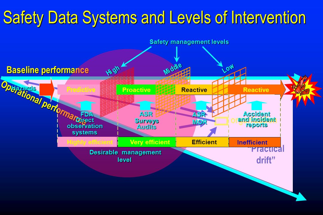 Safety Data Systems and Levels of Intervention Baseline performance Practical drift Operational performance organization Predictive ProactiveReactiveH