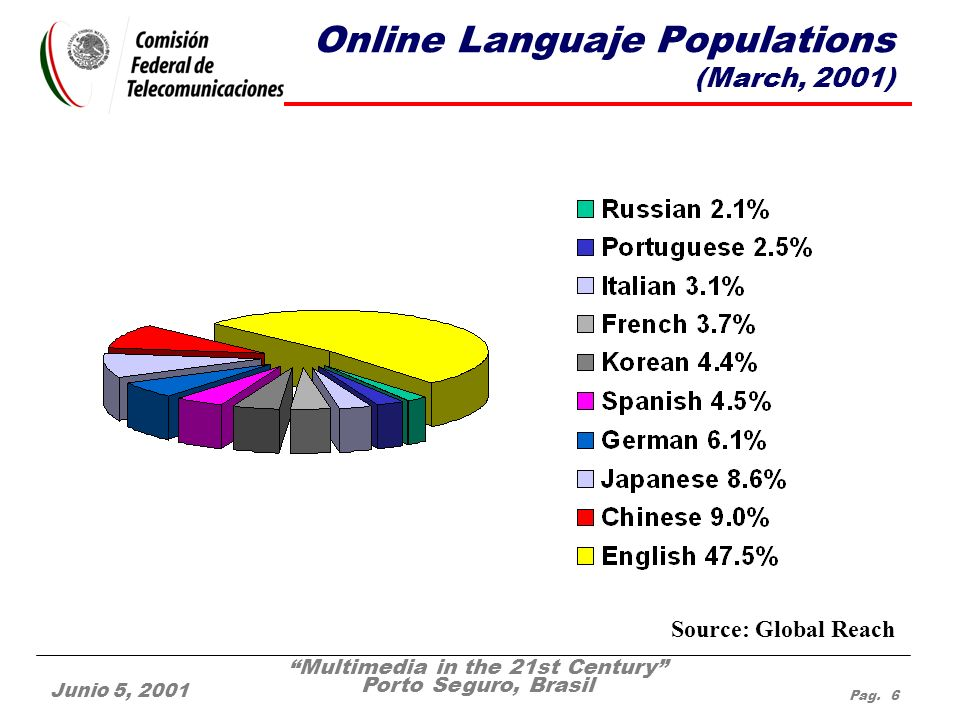 Multimedia in the 21st Century Porto Seguro, Brasil Junio 5, 2001 Pag. 6 Online Languaje Populations (March, 2001) Source: Global Reach