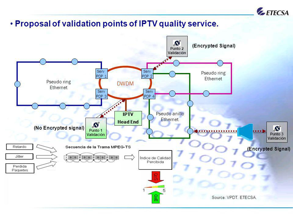 Proposal of validation points of IPTV quality service. Serv POP 2 DWDM Serv POP 4 Serv POP 1 Serv POP 3 Pseudo ring Ethernet Pseudo anillo Ethernet Ps