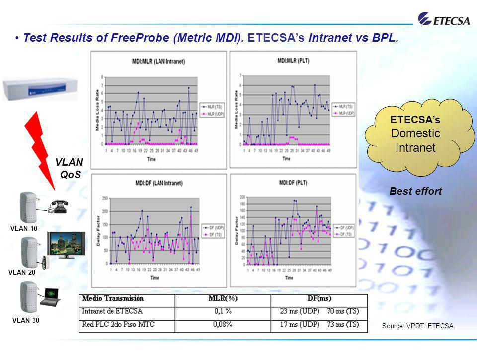 ETECSAs Domestic Intranet Test Results of FreeProbe (Metric MDI). ETECSAs Intranet vs BPL. VLAN QoS Source: VPDT. ETECSA. VLAN 10 VLAN 20 VLAN 30 Best