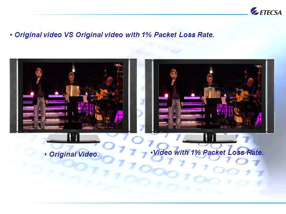 Original video VS Original video with 1% Packet Loss Rate. Original Video. Video with 1% Packet Loss Rate.