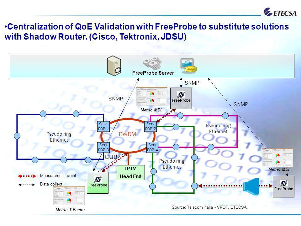 Serv POP 2 DWDM Serv POP 4 Serv POP 1 Serv POP 3 Pseudo ring Ethernet Pseudo ring Ethernet Pseudo ring Ethernet CUB Source: Telecom Italia - VPDT. ETE