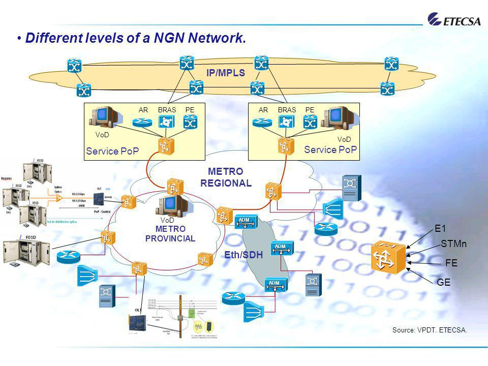 Different levels of a NGN Network. BRASPE IP/MPLS ARBRASPEAR METRO REGIONAL Service PoP METRO PROVINCIAL ADM Eth/SDH Source: VPDT. ETECSA. E1 STMn FE