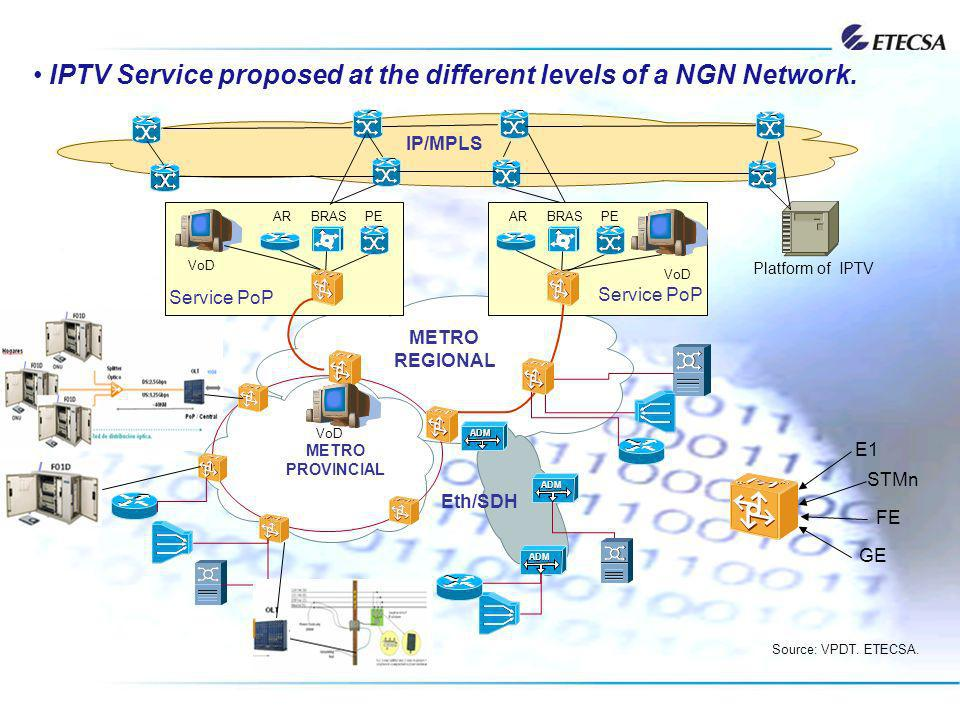 IPTV Service proposed at the different levels of a NGN Network. BRASPE IP/MPLS ARBRASPEAR METRO REGIONAL Service PoP METRO PROVINCIAL ADM Eth/SDH Sour