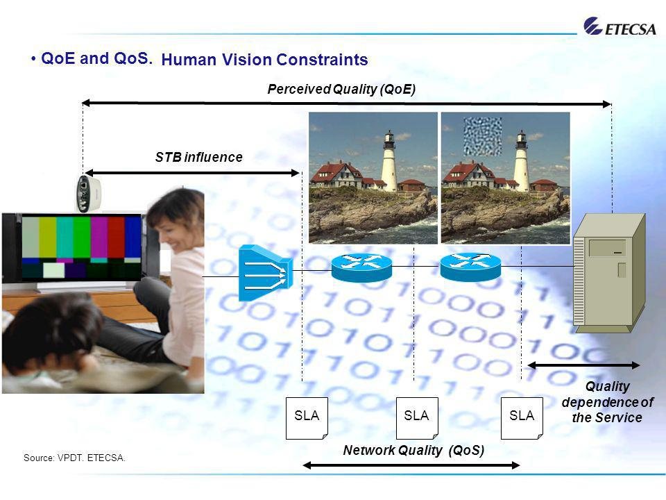QoE and QoS. SLA Human Vision Constraints Perceived Quality (QoE) STB influence Quality dependence of the Service Network Quality (QoS) Source: VPDT.