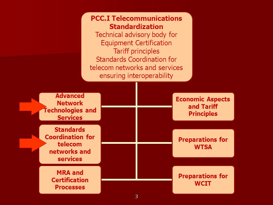 3 PCC.I Telecommunications Standardization Technical advisory body for Equipment Certification Tariff principles Standards Coordination for telecom ne