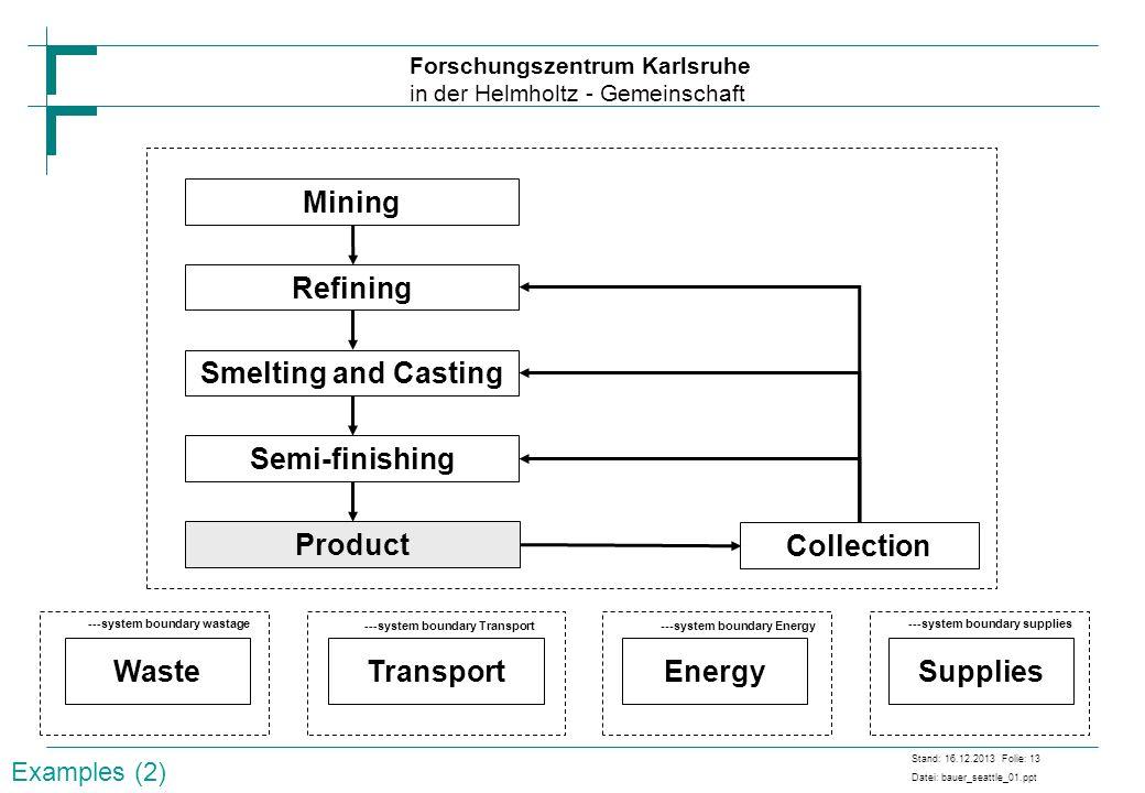 Forschungszentrum Karlsruhe in der Helmholtz - Gemeinschaft Stand: 16.12.2013 Folie: 13 Datei: bauer_seattle_01.ppt Mining Refining Smelting and Casti