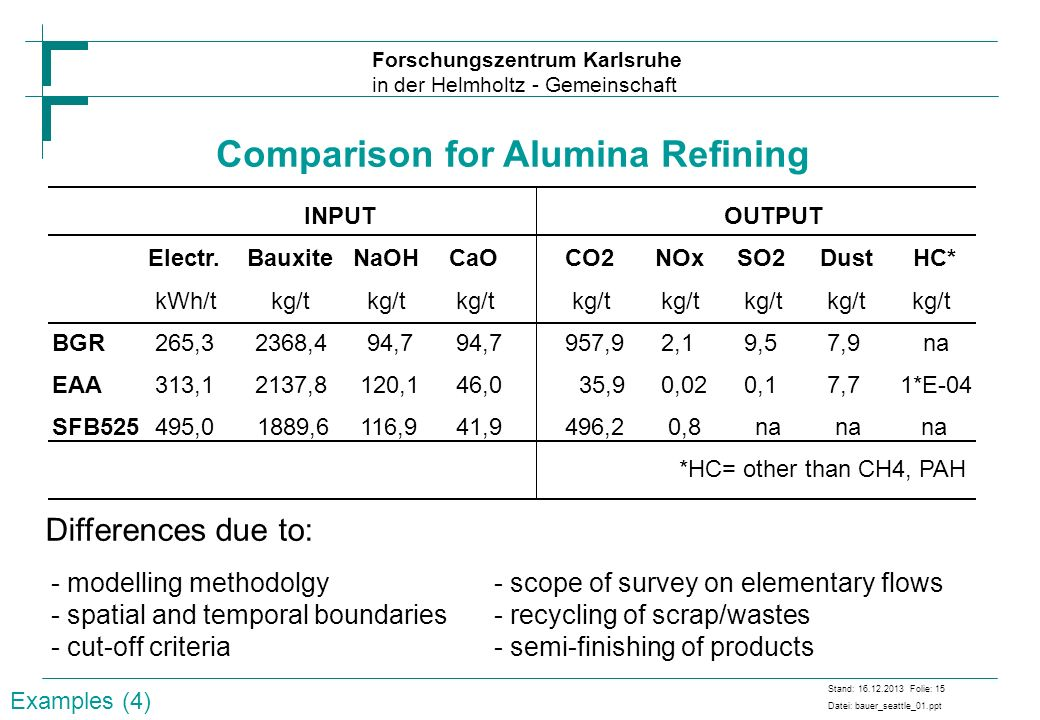 Forschungszentrum Karlsruhe in der Helmholtz - Gemeinschaft Stand: 16.12.2013 Folie: 15 Datei: bauer_seattle_01.ppt Comparison for Alumina Refining IN