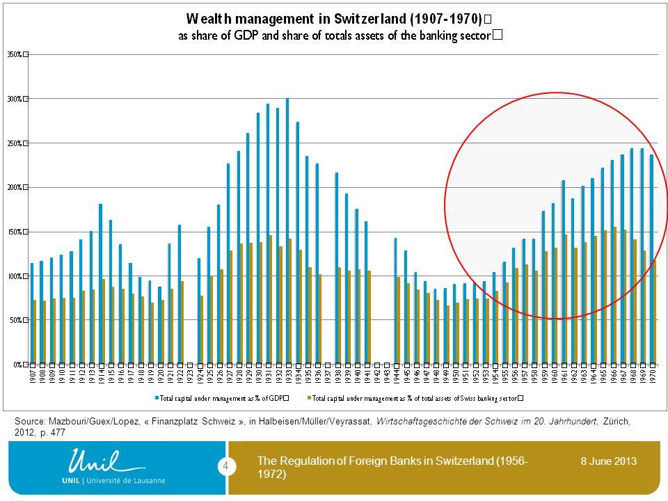 8 June 2013 The Regulation of Foreign Banks in Switzerland (1956- 1972) 4 Source: Mazbouri/Guex/Lopez, « Finanzplatz Schweiz », in Halbeisen/Müller/Ve