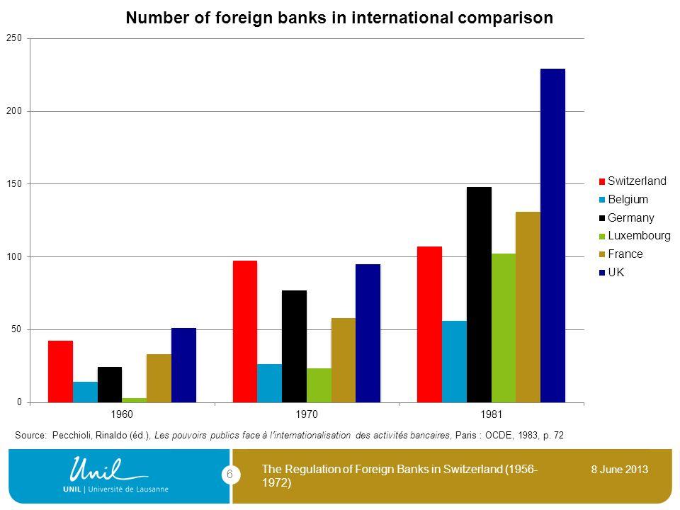 8 June 2013 The Regulation of Foreign Banks in Switzerland (1956- 1972) 6 Source: Pecchioli, Rinaldo (éd.), Les pouvoirs publics face à linternational