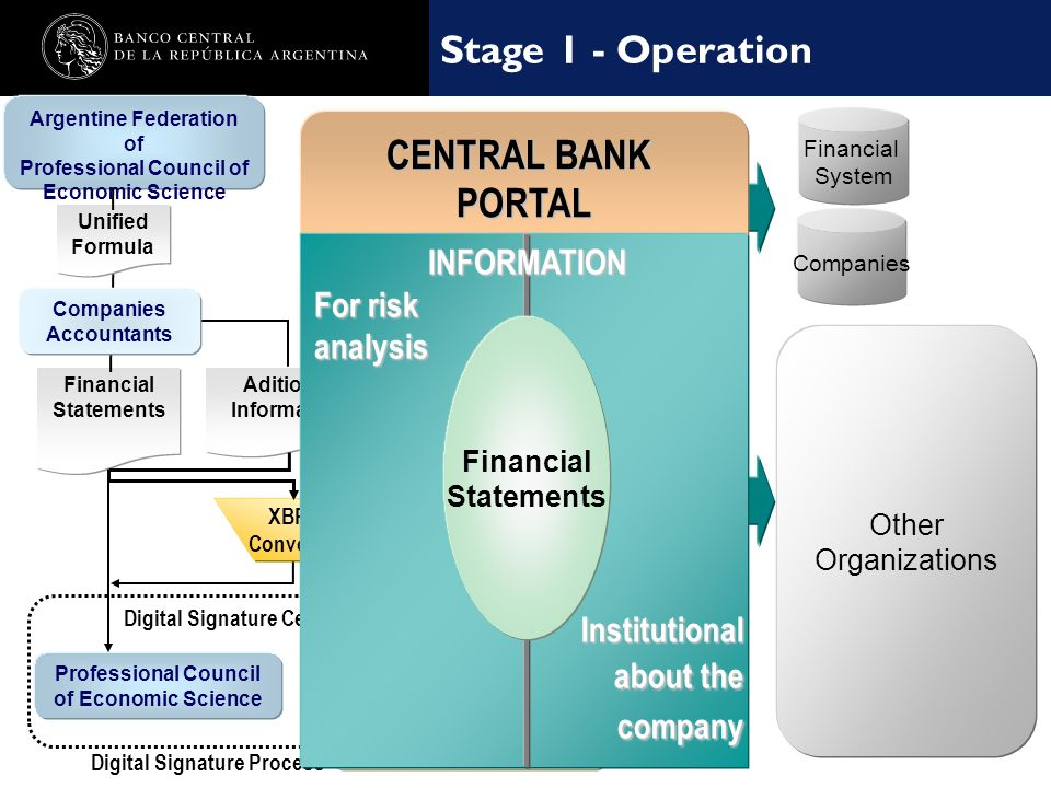 Nombre de la presentación en cuerpo 17 Other Organizations Stage 1 - Operation Central Balance Sheet Office CENTRAL BANK F.S. PORTAL Digital Signature