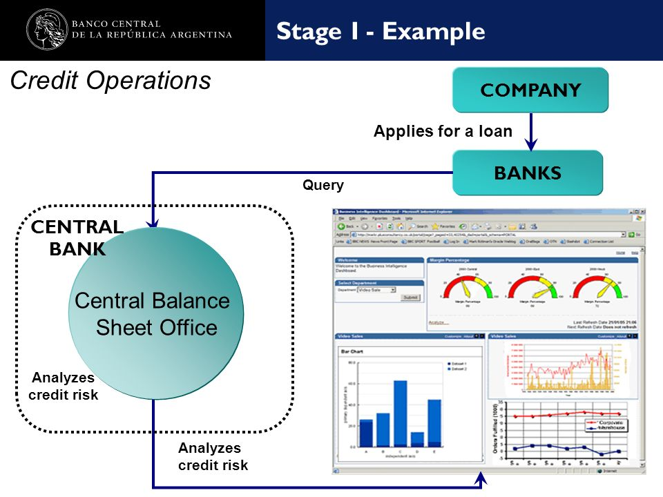 Nombre de la presentación en cuerpo 17 Credit Operations Stage I - Example BANKS Query COMPANY Applies for a loan Central Balance Sheet Office CENTRAL