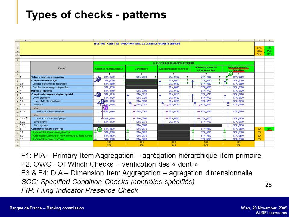 Banque de France – Secrétariat général de la Commission bancaire Wien, 20 November 2009 SURFI taxonomy Banque de France – Banking commission 25 F1: PI