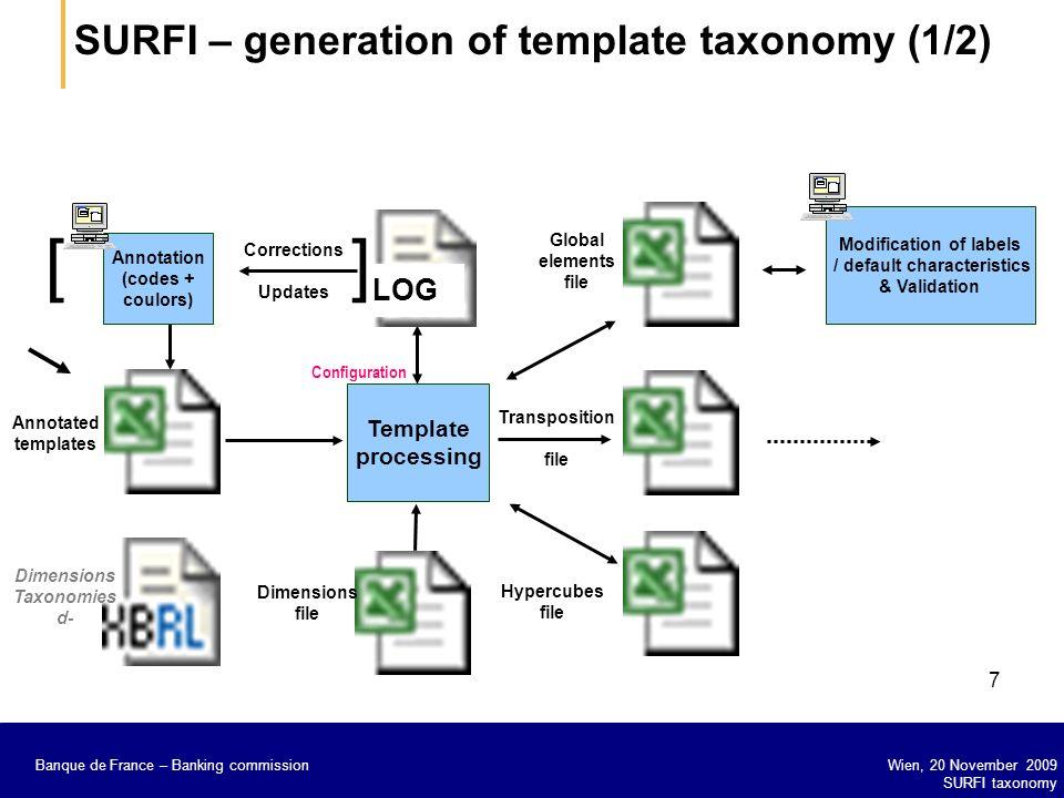 Banque de France – Secrétariat général de la Commission bancaire Wien, 20 November 2009 SURFI taxonomy Banque de France – Banking commission 7 Annotat