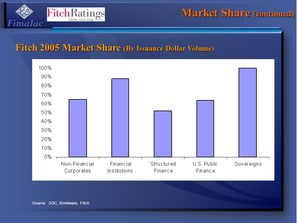 Market Share (continued) Fitch 2005 Market Share (By Issuance Dollar Volume) Source: SDC, Bondware, Fitch