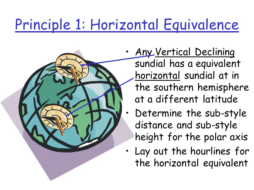 Principle 1: Horizontal Equivalence Any Vertical Declining sundial has a equivalent horizontal sundial at in the southern hemisphere at a different la
