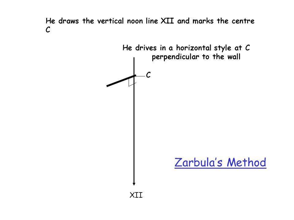 XII He draws the vertical noon line XII and marks the centre C C He drives in a horizontal style at C perpendicular to the wall Zarbulas Method
